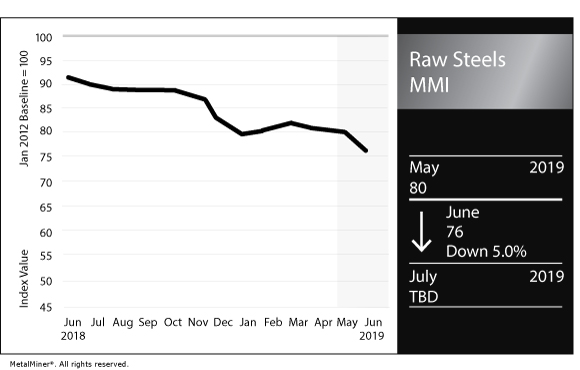 Raw Steels MMI: Weak U S  Prices Lead Subindex Drop - Steel