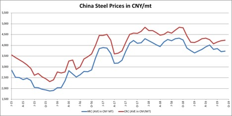 Metal Prices Archives - Steel, Aluminum, Copper, Stainless
