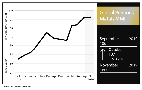 Global Precious MMI: Palladium Price Pulls Away from Platinum - Steel, Aluminum, Copper, Stainless, Rare Earth, Metal Prices, Forecasting 2