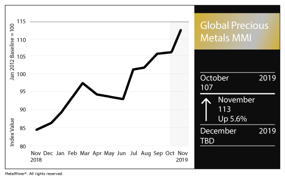 Global Precious MMI: Palladium Prices Soar to Record High - Steel, Aluminum, Copper, Stainless, Rare Earth, Metal Prices, Forecasting 1
