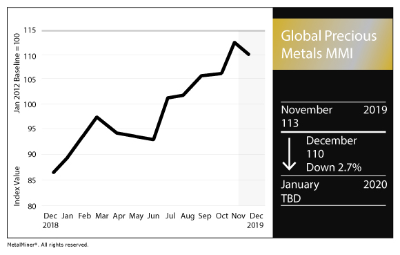 Global Precious MMI: Palladium-platinum spread widens; gold holds steady - Steel, Aluminum, Copper, Stainless, Rare Earth, Metal Prices, Forecasting 2