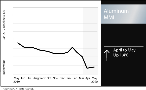 Aluminum Mmi Lme Shfe Prices Diverge As Chinese Demand Recovers Slowly Steel Aluminum Copper Stainless Rare Earth Metal Prices Forecasting Metalminer