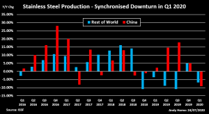 stainless steel production in Q1 2020