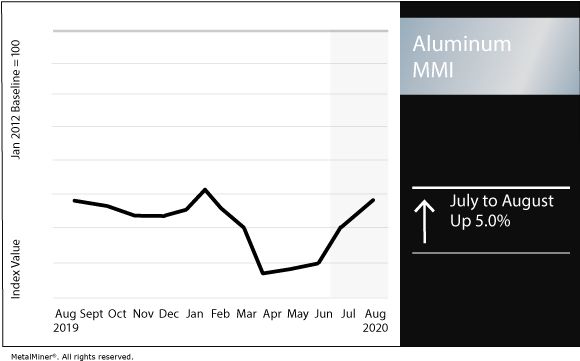 August 2020 Aluminum MMI chart