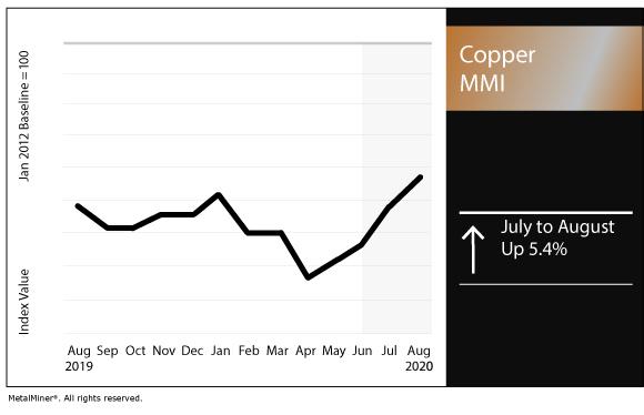 August 2020 Copper MMI chart