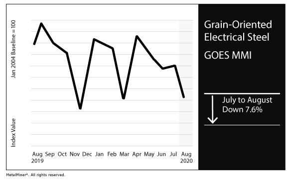 August 2020 GOES MMI chart