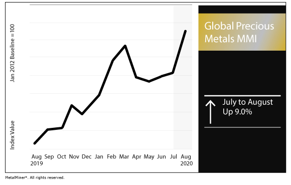 August 2020 Global Precious MMI chart