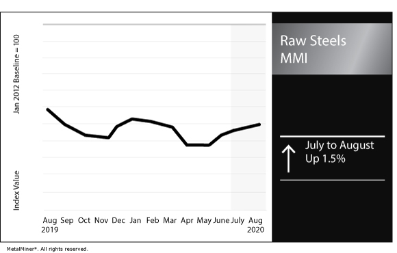 August 2020 Raw Steels MMI chart