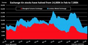 tin stock levels