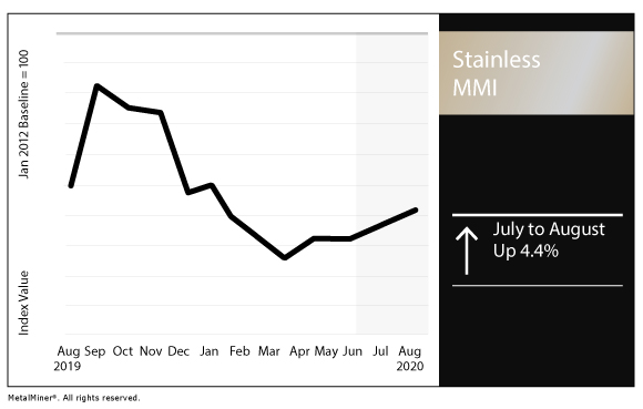 August 2020 Stainless MMI chart