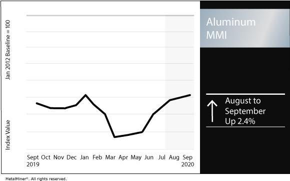 September 2020 Aluminum MMI chart