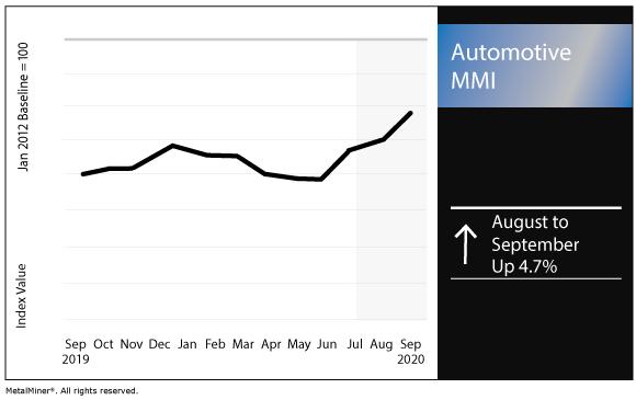 September 2020 Automotive MMI chart