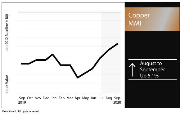 September 2020 Copper MMI chart