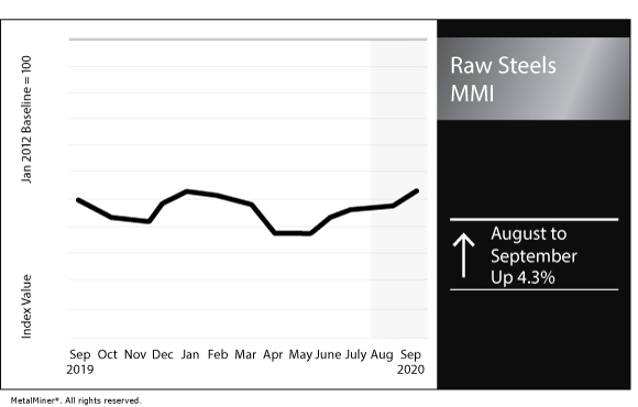 September 2020 Raw Steels MMI chart