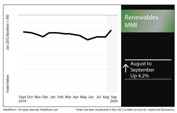 September 2020 Renewables MMI chart