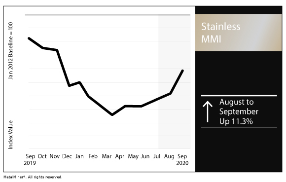 September 2020 Stainless MMI chart