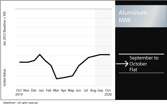 October 2020 Aluminum MMI chart