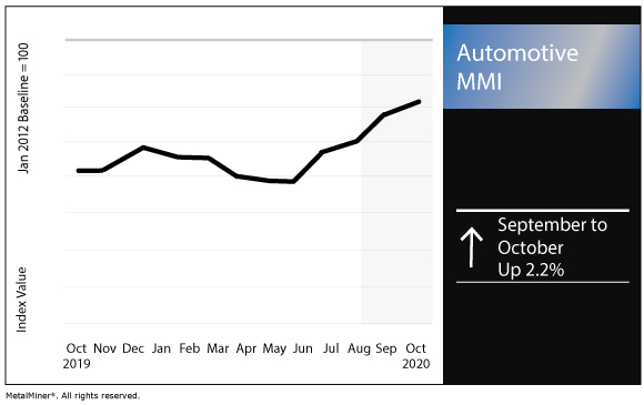 October 2020 Automotive MMI chart