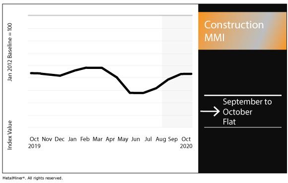 October 2020 Construction MMI chart