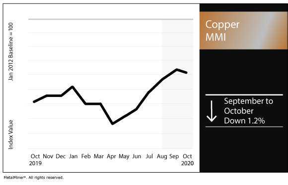 October 2020 Copper MMI chart