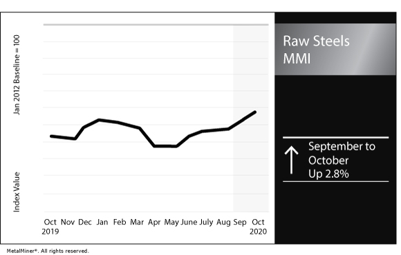 October 2020 Raw Steels MMI chart