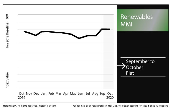 October 2020 Renewables MMI chart