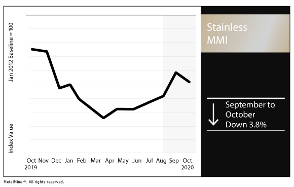 October 2020 Stainless MMI chart