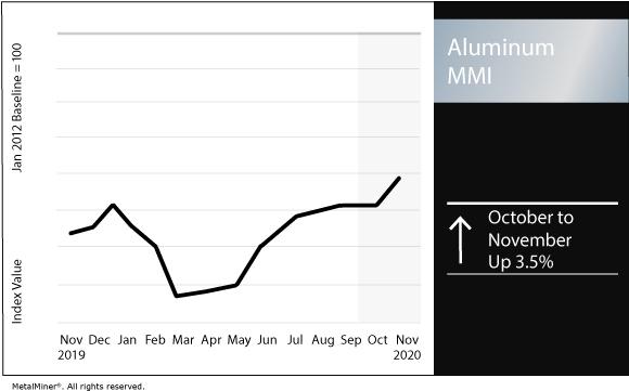 November 2020 Aluminum MMI chart