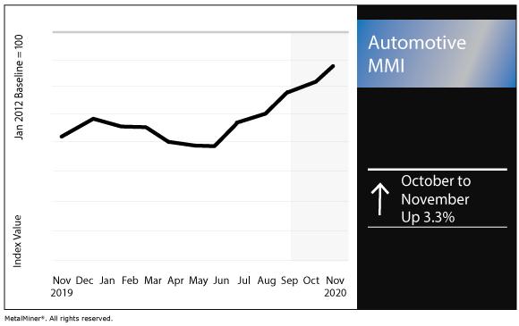 November 2020 Automotive MMI chart