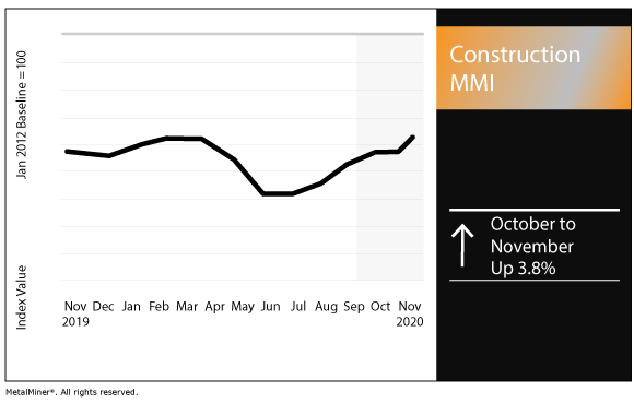 November 2020 Construction MMI chart
