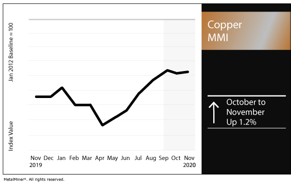 November 2020 Copper MMI chart