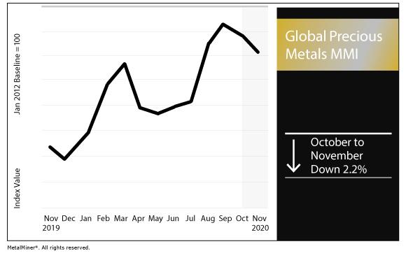 November 2020 Global Precious MMI chart