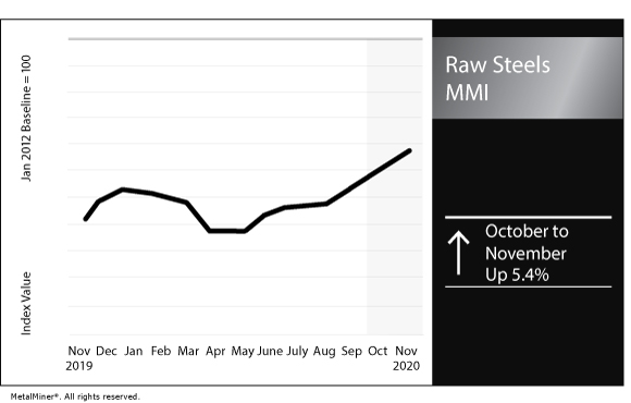 November 2020 Raw Steels MMI chart