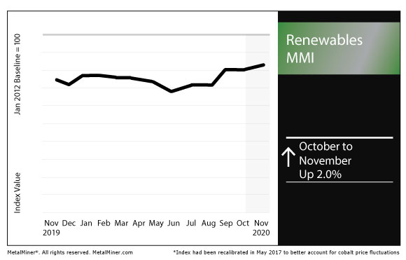 November 2020 Renewables MMI chart