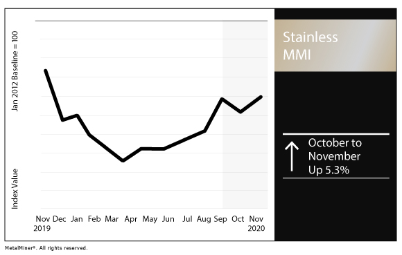 November 2020 Stainless MMI chart