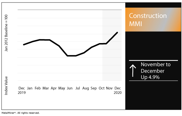 December 2020 Construction MMI chart