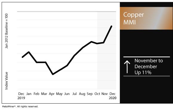 Copper index