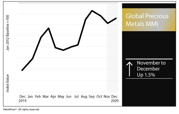 December 2020 Global Precious MMI chart