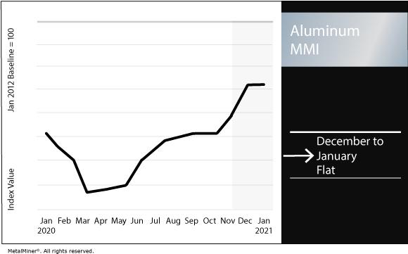 January 2021 Aluminum MMI chart