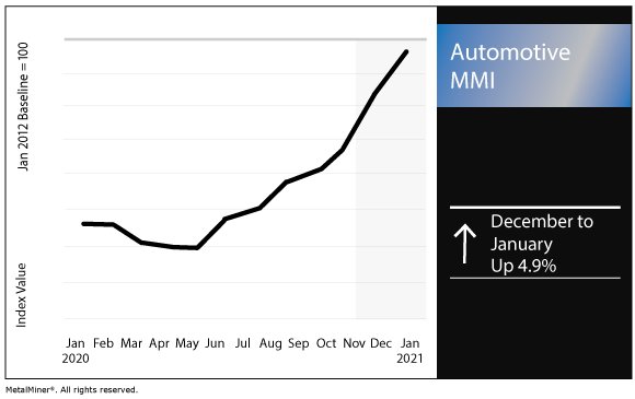 January 2021 Automotive MMI chart