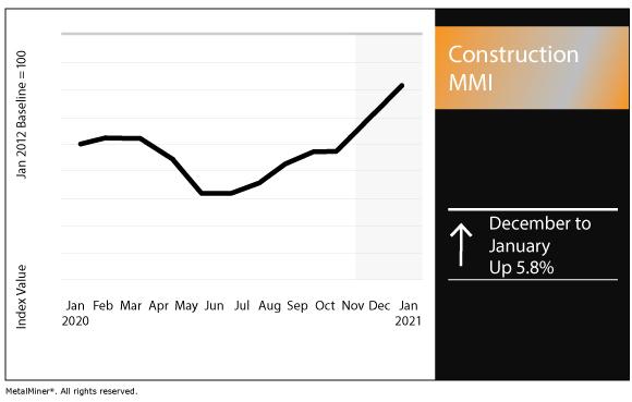 January 2021 Construction MMI chart