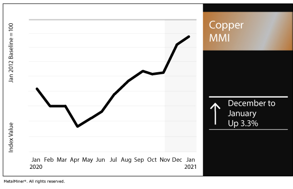 January 2021 Copper MMI chart