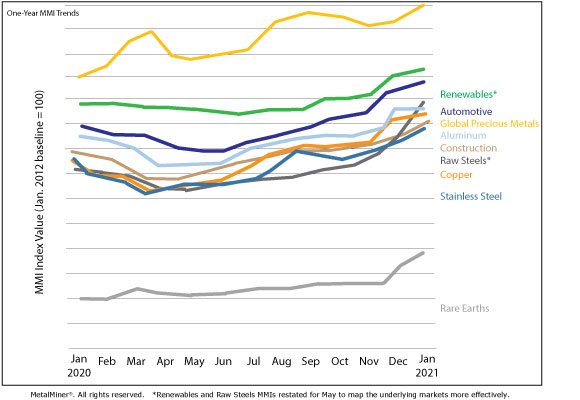 January 2021 MMI trends chart