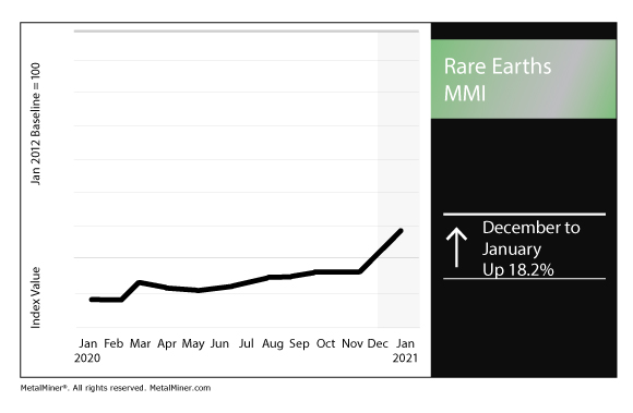 January 2021 Rare Earths MMI chart