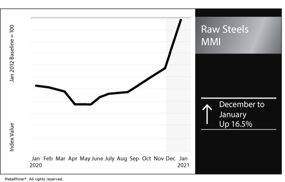 January 2021 Raw Steels MMI chart