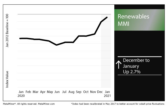January 2021 Renewables MMI chart