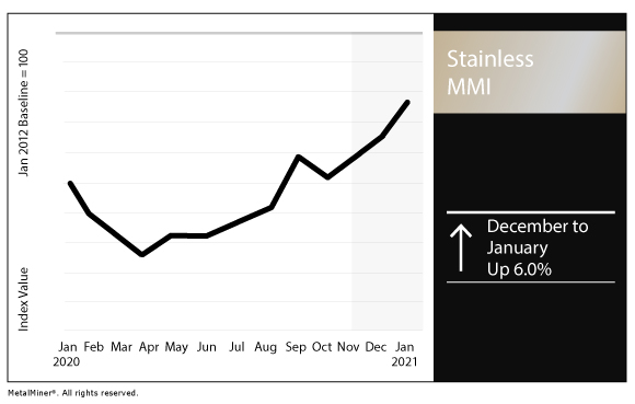 January 2021 Stainless MMI chart