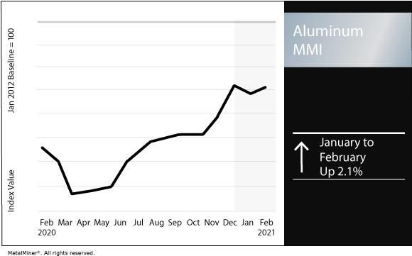 February 2021 Aluminum MMI chart