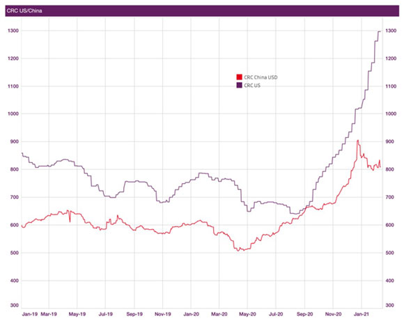 China and US CRC price comparison chart