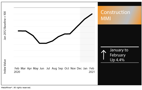 February 2021 Construction MMI chart
